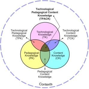 Tpack-contexts